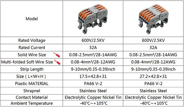 listwa zaciskowa 3 torowa na szynę DIN TS35 złączka szynowa PCT311
